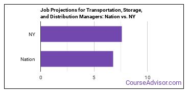 Job Projections for Transportation, Storage, and Distribution Managers: Nation vs. NY