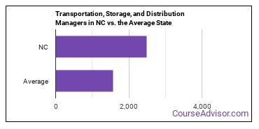 Transportation, Storage, and Distribution Managers in NC vs. the Average State