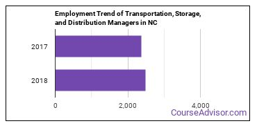Transportation, Storage, and Distribution Managers in NC Employment Trend