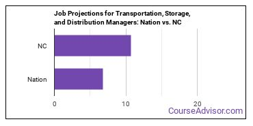 Job Projections for Transportation, Storage, and Distribution Managers: Nation vs. NC
