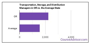 Transportation, Storage, and Distribution Managers in OR vs. the Average State