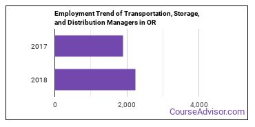 Transportation, Storage, and Distribution Managers in OR Employment Trend