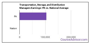 Transportation, Storage, and Distribution Managers Earnings: PA vs. National Average