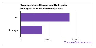 Transportation, Storage, and Distribution Managers in PA vs. the Average State