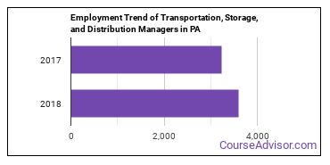 Transportation, Storage, and Distribution Managers in PA Employment Trend
