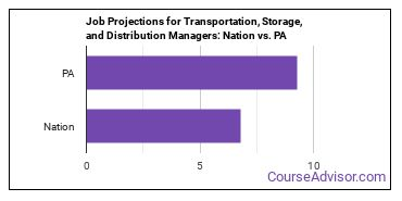 Job Projections for Transportation, Storage, and Distribution Managers: Nation vs. PA