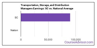 Transportation, Storage, and Distribution Managers Earnings: SC vs. National Average