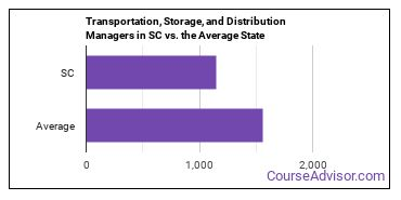 Transportation, Storage, and Distribution Managers in SC vs. the Average State