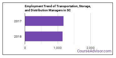 Transportation, Storage, and Distribution Managers in SC Employment Trend