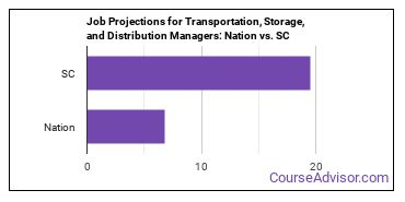 Job Projections for Transportation, Storage, and Distribution Managers: Nation vs. SC
