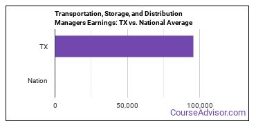 Transportation, Storage, and Distribution Managers Earnings: TX vs. National Average