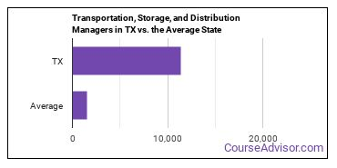 Transportation, Storage, and Distribution Managers in TX vs. the Average State