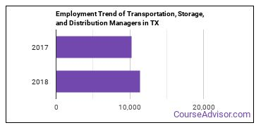 Transportation, Storage, and Distribution Managers in TX Employment Trend