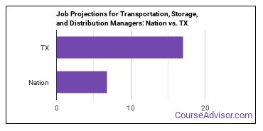 Job Projections for Transportation, Storage, and Distribution Managers: Nation vs. TX