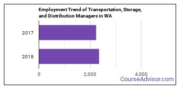 Transportation, Storage, and Distribution Managers in WA Employment Trend