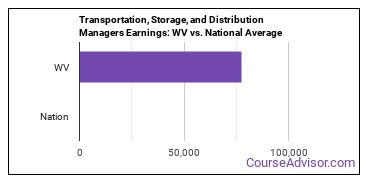 Transportation, Storage, and Distribution Managers Earnings: WV vs. National Average