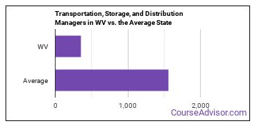 Transportation, Storage, and Distribution Managers in WV vs. the Average State