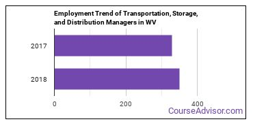 Transportation, Storage, and Distribution Managers in WV Employment Trend