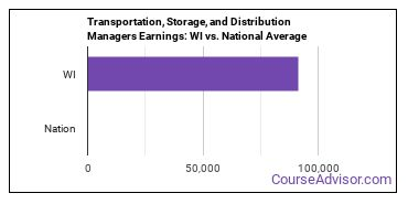 Transportation, Storage, and Distribution Managers Earnings: WI vs. National Average