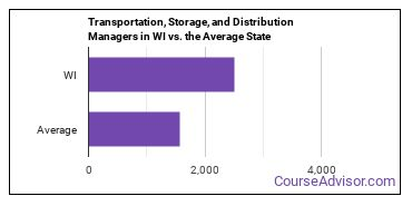 Transportation, Storage, and Distribution Managers in WI vs. the Average State