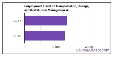 Transportation, Storage, and Distribution Managers in WI Employment Trend