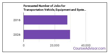 Forecasted Number of Jobs for Transportation Vehicle, Equipment and Systems Inspectors in U.S.