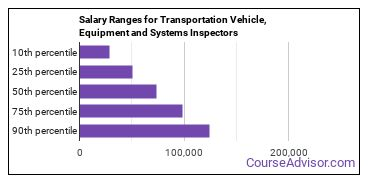 Salary Ranges for Transportation Vehicle, Equipment and Systems Inspectors