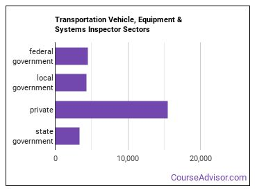 Transportation Vehicle, Equipment & Systems Inspector Sectors