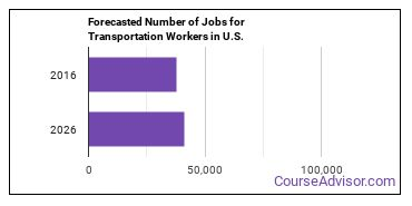 Forecasted Number of Jobs for Transportation Workers in U.S.