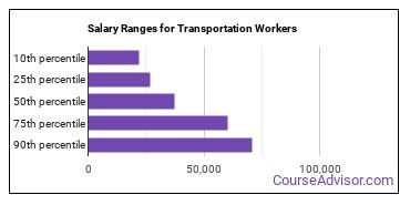 Salary Ranges for Transportation Workers