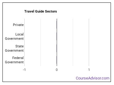 Travel Guide Sectors