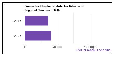 Forecasted Number of Jobs for Urban and Regional Planners in U.S.