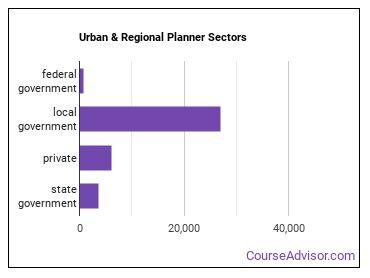Urban & Regional Planner Sectors