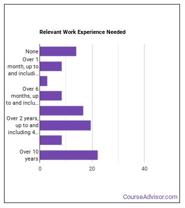 Urban & Regional Planner Work Experience
