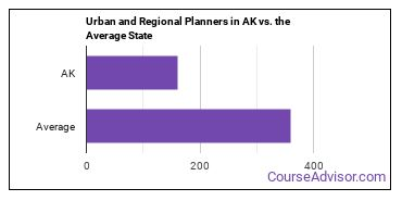 Urban and Regional Planners in AK vs. the Average State