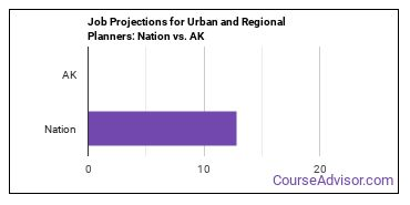 Job Projections for Urban and Regional Planners: Nation vs. AK