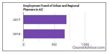 Urban and Regional Planners in AZ Employment Trend