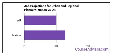 Job Projections for Urban and Regional Planners: Nation vs. AR