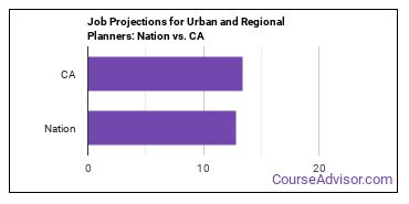 Job Projections for Urban and Regional Planners: Nation vs. CA