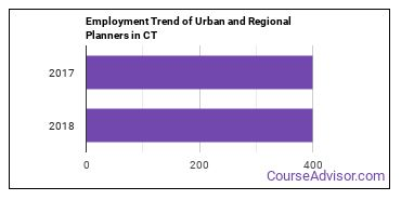 Urban and Regional Planners in CT Employment Trend