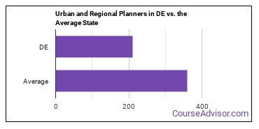 Urban and Regional Planners in DE vs. the Average State