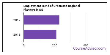 Urban and Regional Planners in DE Employment Trend