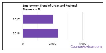 Urban and Regional Planners in FL Employment Trend