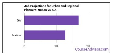 Job Projections for Urban and Regional Planners: Nation vs. GA