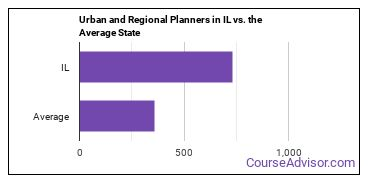Urban and Regional Planners in IL vs. the Average State