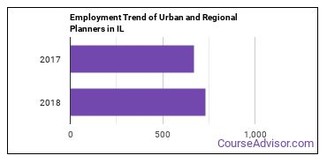 Urban and Regional Planners in IL Employment Trend