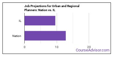 Job Projections for Urban and Regional Planners: Nation vs. IL