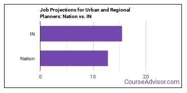 Job Projections for Urban and Regional Planners: Nation vs. IN