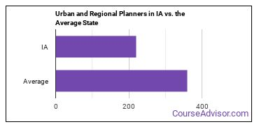 Urban and Regional Planners in IA vs. the Average State