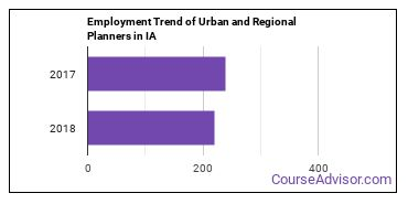 Urban and Regional Planners in IA Employment Trend